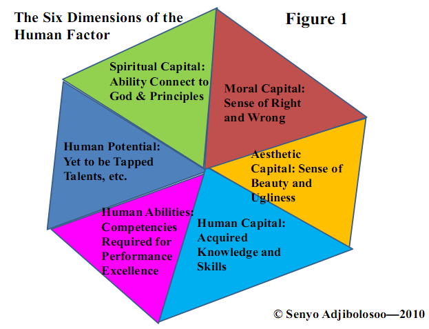 dimensions of the human factor